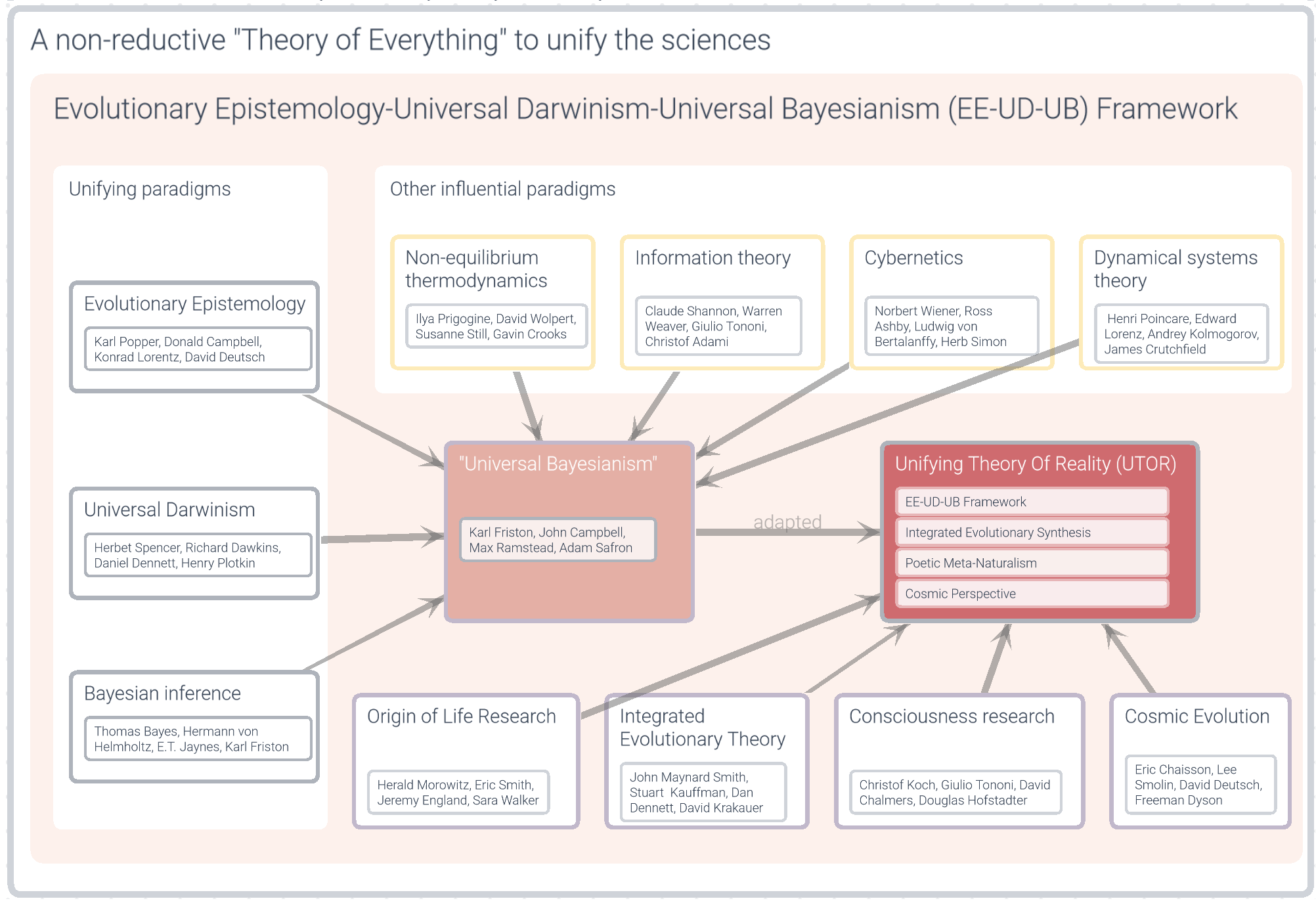 Capture A non-reductive Theory of Everything to unify the sciences_hi res